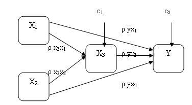 Aplikasi analisis jalur dengan spss versi 150 teori online x3 ccuart Image collections