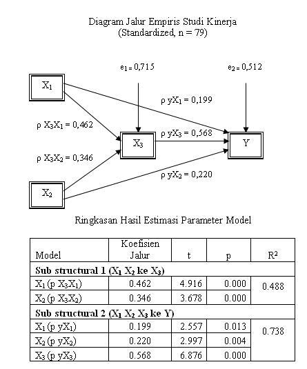 Aplikasi analisis jalur dengan spss versi 150 teori online indirect ccuart Images