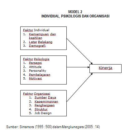 Model Penelitian Msdm Teori Online