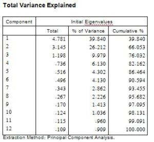 hasil2 analisis faktor